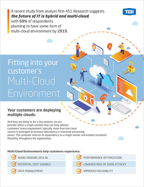 TBI Multi-Cloud Environment Discovery Questions & Download