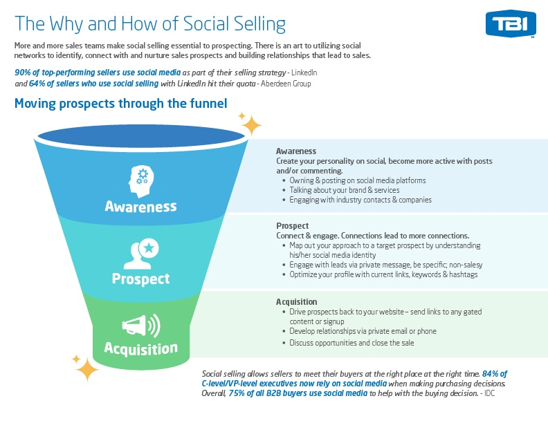 TBI Social-Selling-Funnel