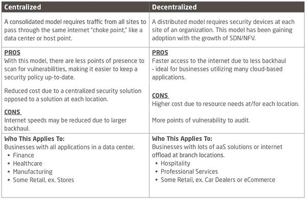 Managed-Firewall_Centralized-vs-Decenteralized