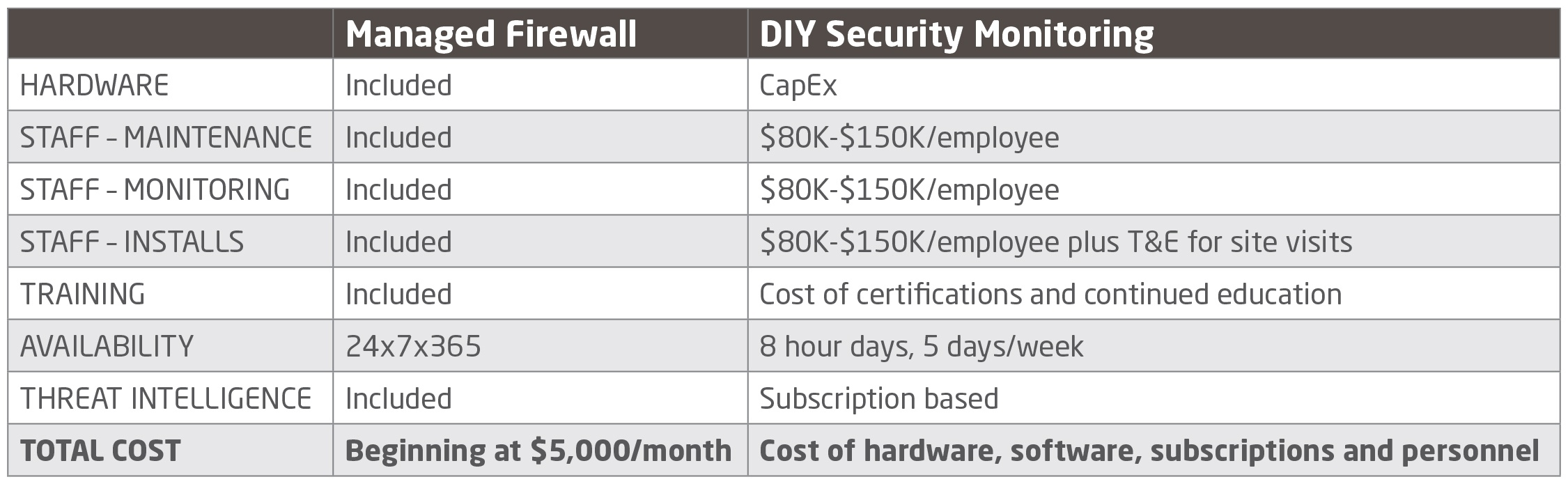 Managed-Firewall_Fee structure-06