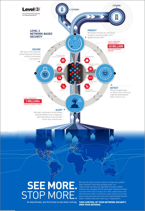 Infographic_Level 3 Security_Predict_Detect_Alert_Secure.jpg