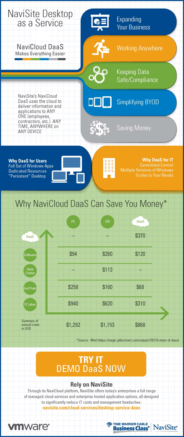 NaviSite_VMware_DaaS_Infographic.jpg