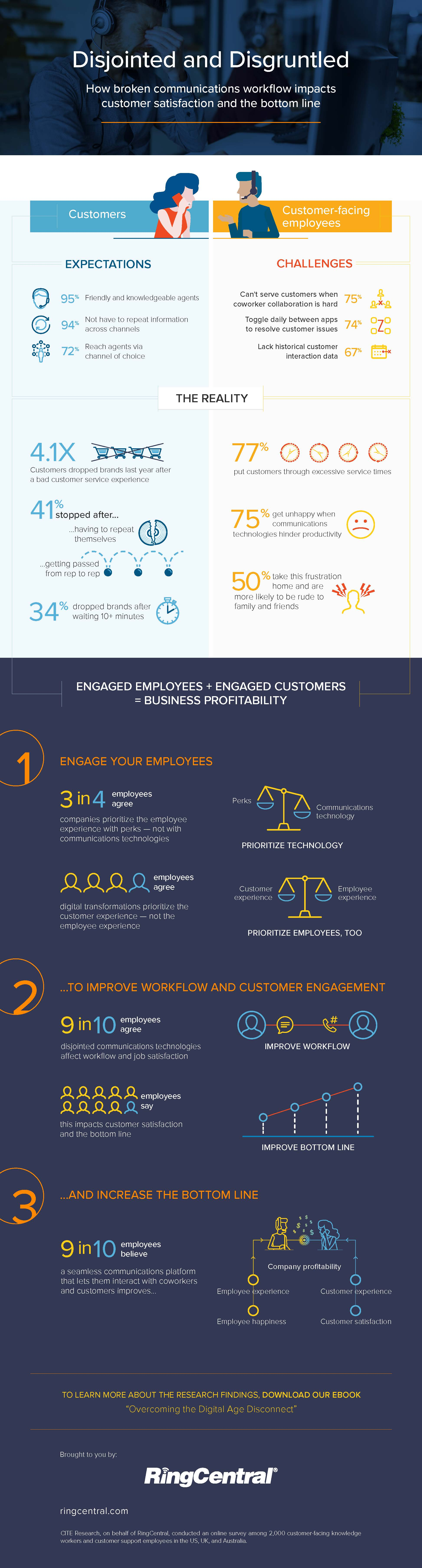 RingCentral Infographic-Contact Center