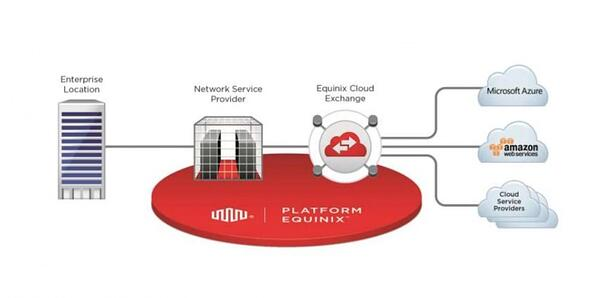 equinix-cloud-exchange.jpg