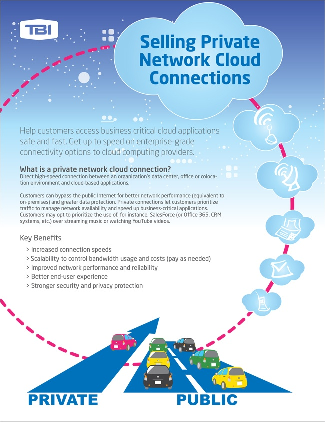 Selling Private Network Cloud Connections