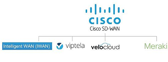 The Evolution of Cisco SD-WAN