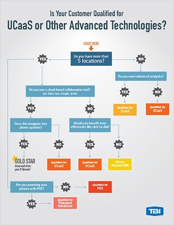 Qualifying-UCaaS-and-Advanced-Technologies-Download-TBI