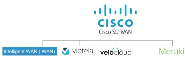 The Evolution Of Cisco Sd Wan